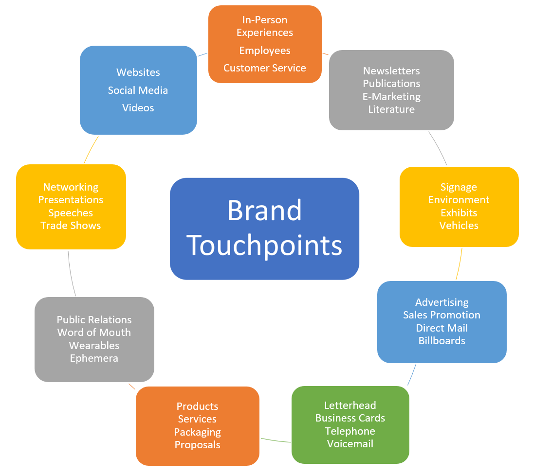 Brand Touchpoints Charts