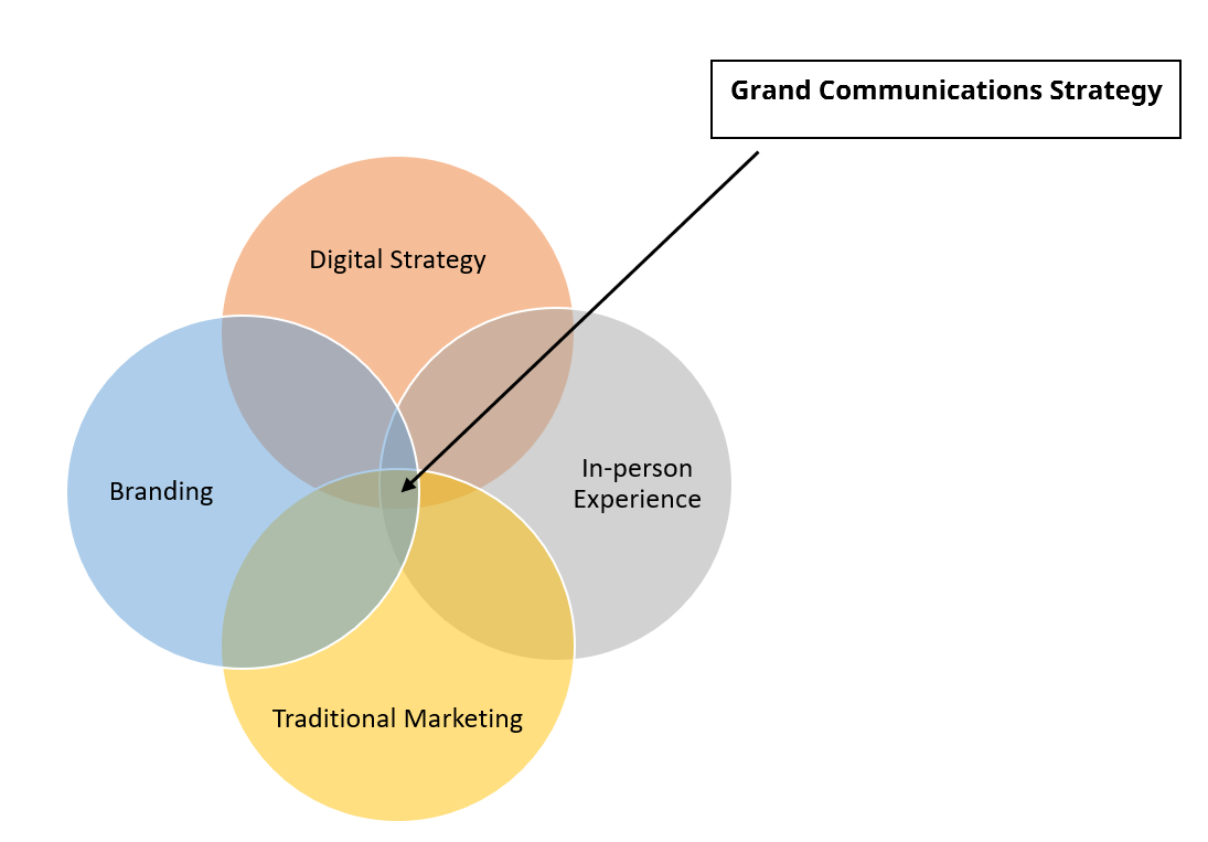 Grand Communications Strategy Picture